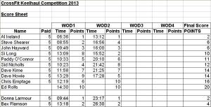 Competition2013-Halfway_Scores